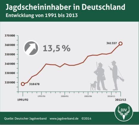 german hunting rises graph